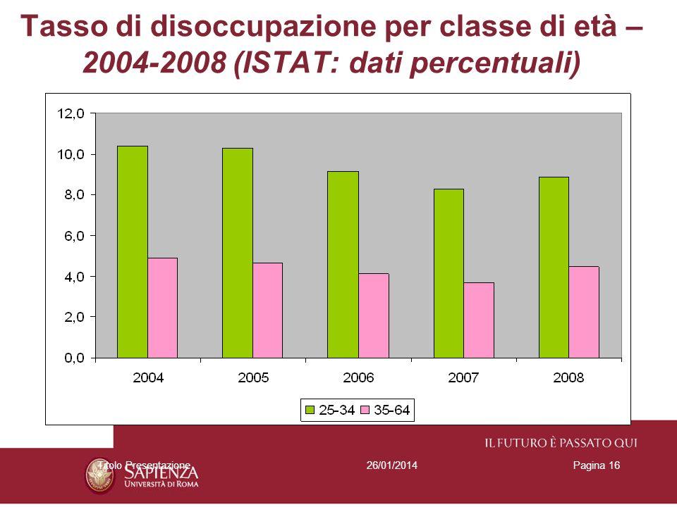 26/01/2014Titolo PresentazionePagina 16 Tasso di disoccupazione per classe di età – 2004-2008 (ISTAT: dati percentuali)