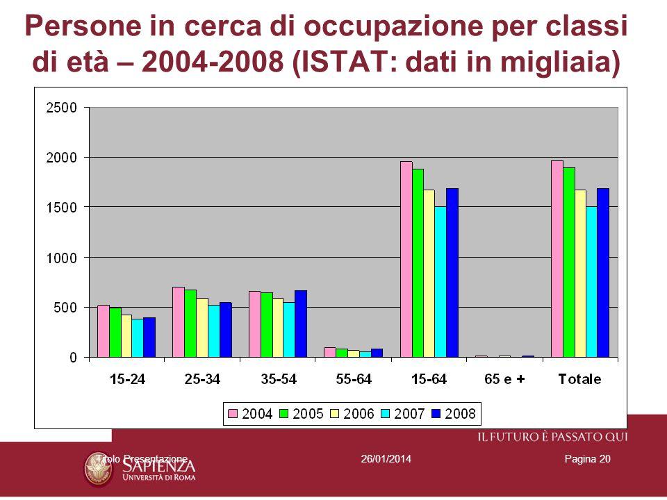 26/01/2014Titolo PresentazionePagina 20 Persone in cerca di occupazione per classi di età – 2004-2008 (ISTAT: dati in migliaia)