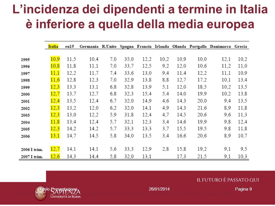 26/01/2014Titolo PresentazionePagina 9 Lincidenza dei dipendenti a termine in Italia è inferiore a quella della media europea Fonte: Elaborazioni Ministero del Lavoro su Istat, Rilevazione Continua sulle Forze di Lavoro, 2006.