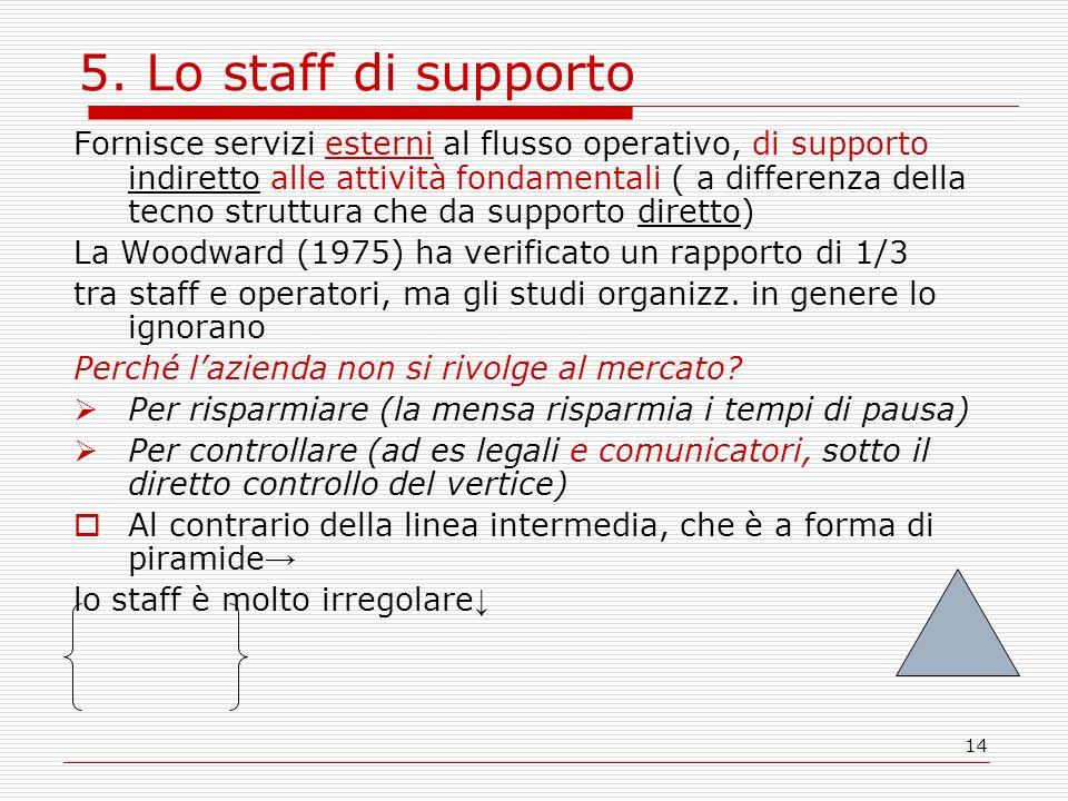 14 5. Lo staff di supporto Fornisce servizi esterni al flusso operativo, di supporto indiretto alle attività fondamentali ( a differenza della tecno s