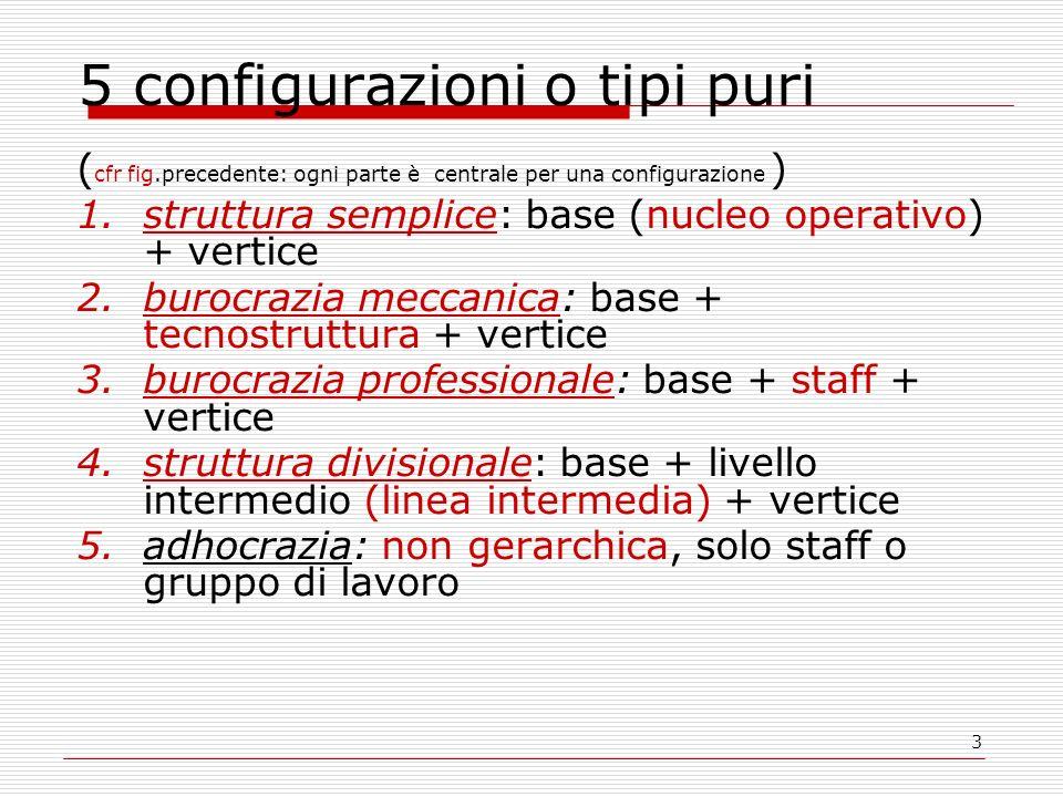 3 5 configurazioni o tipi puri ( cfr fig.precedente: ogni parte è centrale per una configurazione ) 1.struttura semplice: base (nucleo operativo) + vertice 2.burocrazia meccanica: base + tecnostruttura + vertice 3.burocrazia professionale: base + staff + vertice 4.struttura divisionale: base + livello intermedio (linea intermedia) + vertice 5.adhocrazia: non gerarchica, solo staff o gruppo di lavoro