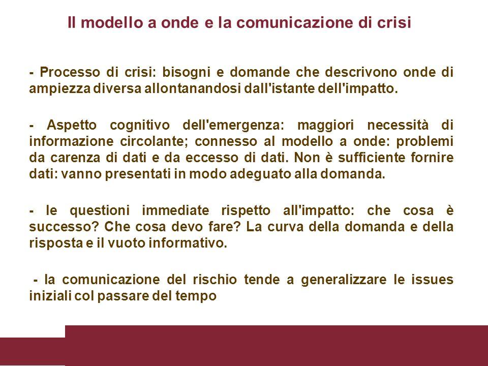 - Processo di crisi: bisogni e domande che descrivono onde di ampiezza diversa allontanandosi dall'istante dell'impatto. - Aspetto cognitivo dell'emer