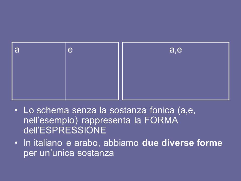ae a,e Lo schema senza la sostanza fonica (a,e, nellesempio) rappresenta la FORMA dellESPRESSIONE In italiano e arabo, abbiamo due diverse forme per u