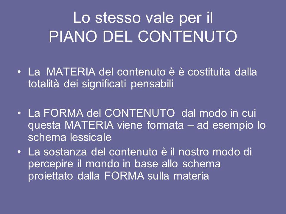 Lo stesso vale per il PIANO DEL CONTENUTO La MATERIA del contenuto è è costituita dalla totalità dei significati pensabili La FORMA del CONTENUTO dal