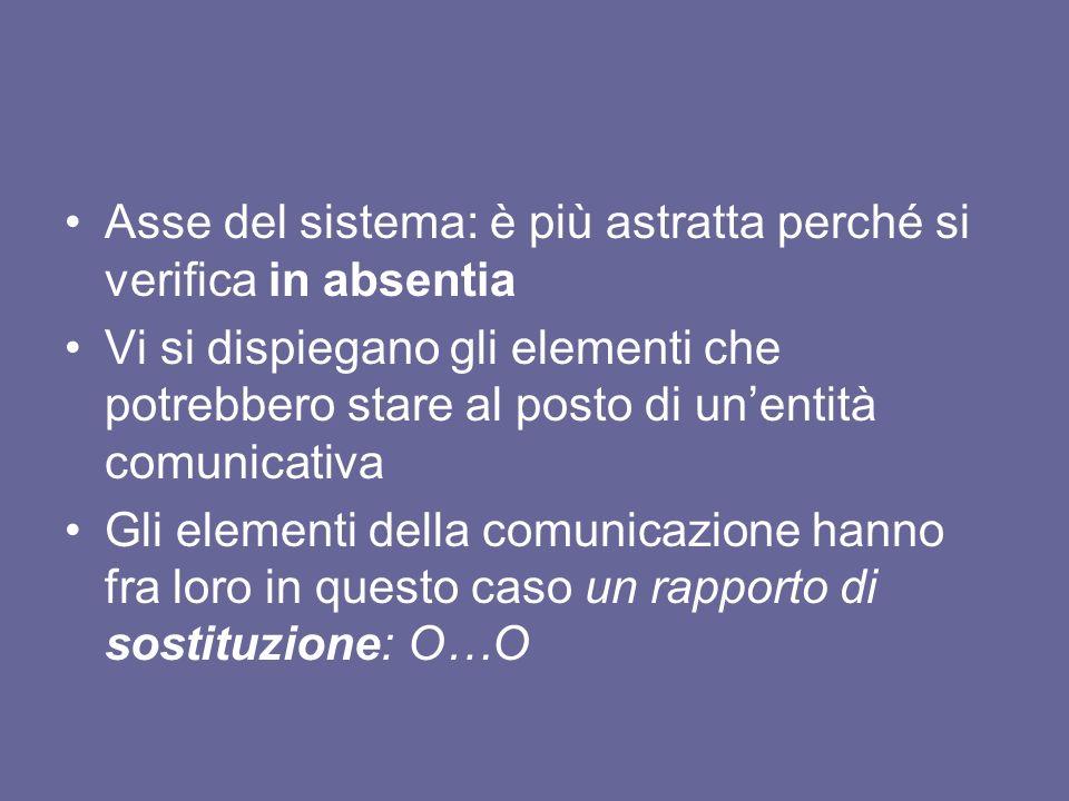 Asse del sistema: è più astratta perché si verifica in absentia Vi si dispiegano gli elementi che potrebbero stare al posto di unentità comunicativa G