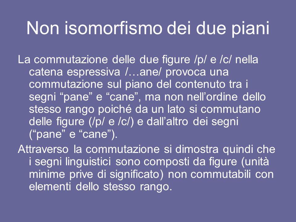 Non isomorfismo dei due piani La commutazione delle due figure /p/ e /c/ nella catena espressiva /…ane/ provoca una commutazione sul piano del contenu