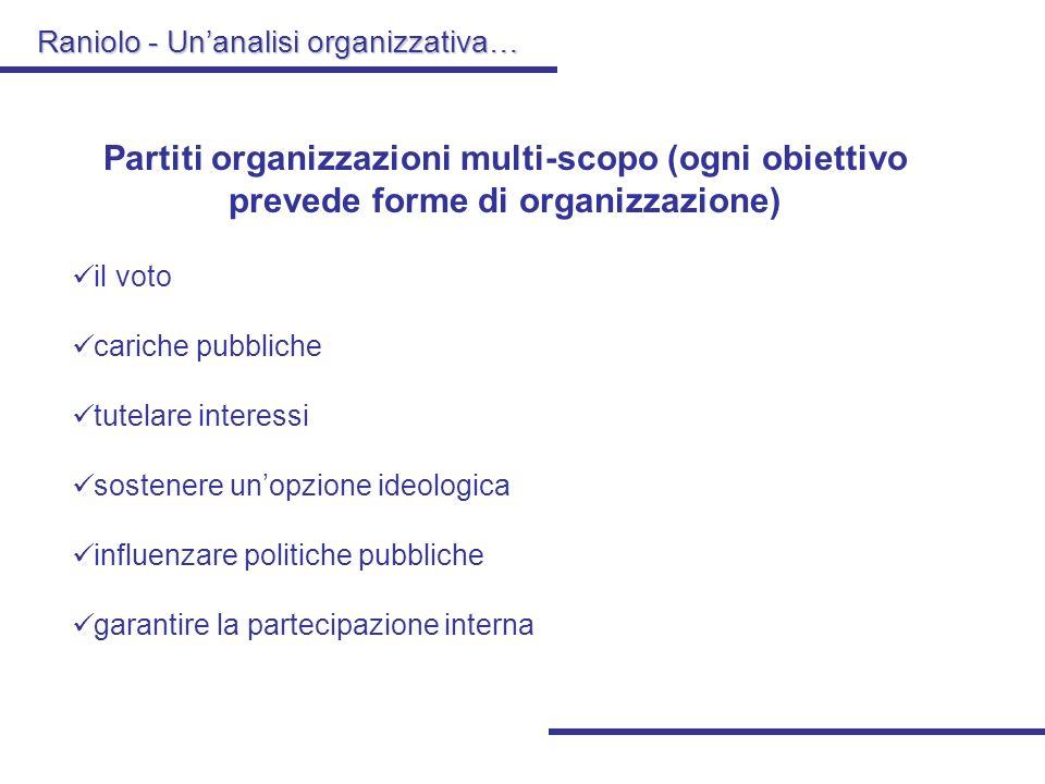 Raniolo - Unanalisi organizzativa… Partiti organizzazioni multi-scopo (ogni obiettivo prevede forme di organizzazione) il voto cariche pubbliche tutelare interessi sostenere unopzione ideologica influenzare politiche pubbliche garantire la partecipazione interna