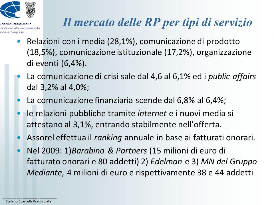 ____________________________ Stefano Scarcella Prandstraller Relazioni istituzionali e Gestione della responsabilità sociale dimpresa Il mercato delle RP per tipi di servizio Relazioni con i media (28,1%), comunicazione di prodotto (18,5%), comunicazione istituzionale (17,2%), organizzazione di eventi (6,4%).