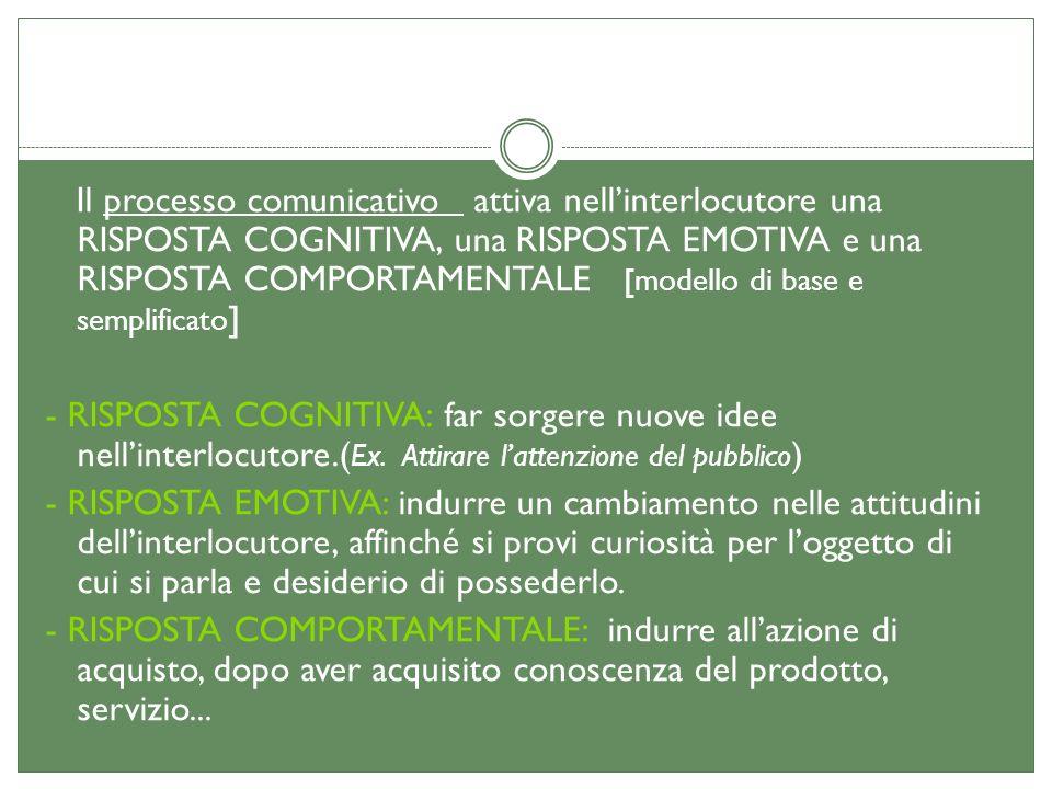 Il processo comunicativo attiva nellinterlocutore una RISPOSTA COGNITIVA, una RISPOSTA EMOTIVA e una RISPOSTA COMPORTAMENTALE [modello di base e sempl