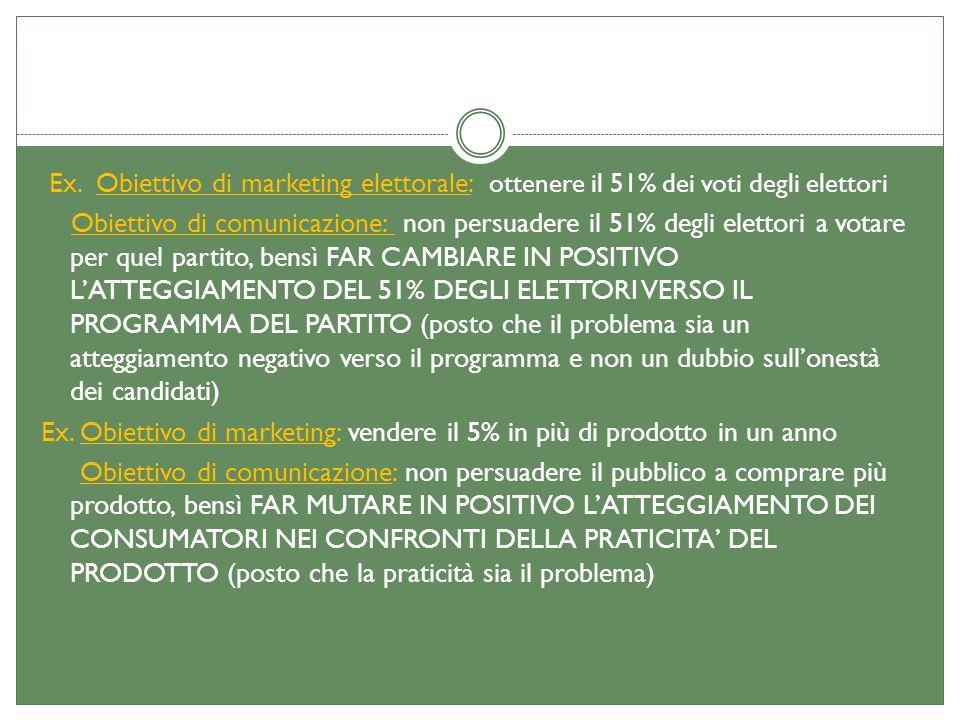 Ex. Obiettivo di marketing elettorale: ottenere il 51% dei voti degli elettori Obiettivo di comunicazione: non persuadere il 51% degli elettori a vota