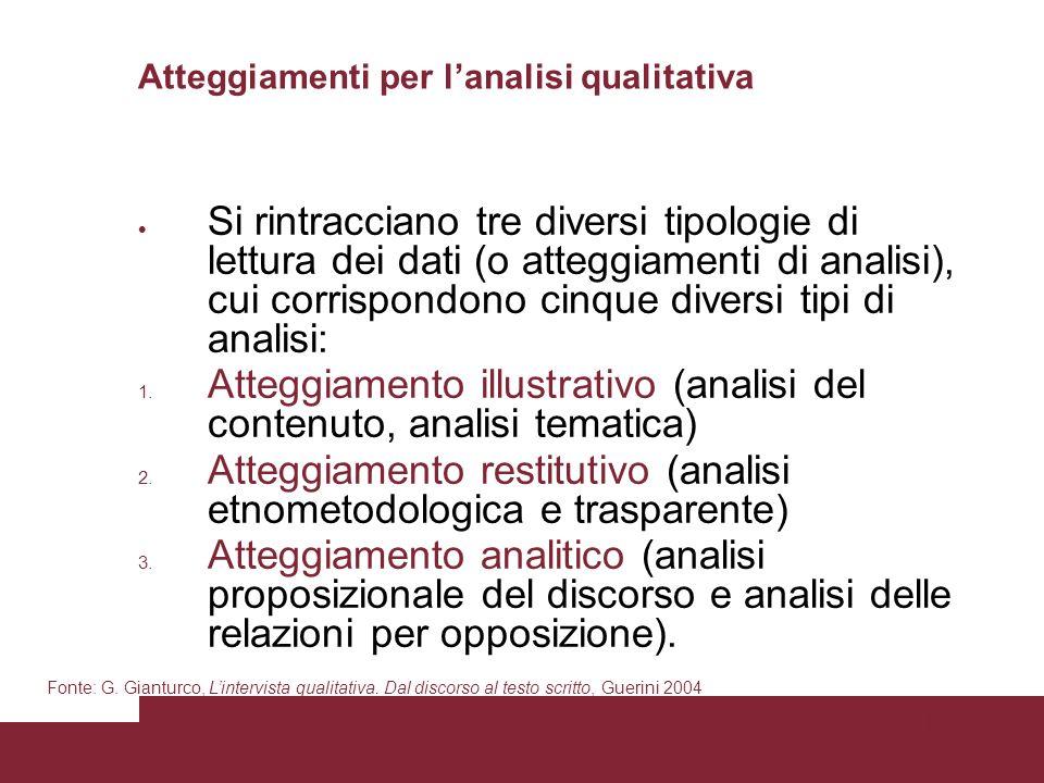 Pagina 75 Atteggiamenti per lanalisi qualitativa Si rintracciano tre diversi tipologie di lettura dei dati (o atteggiamenti di analisi), cui corrispondono cinque diversi tipi di analisi: 1.