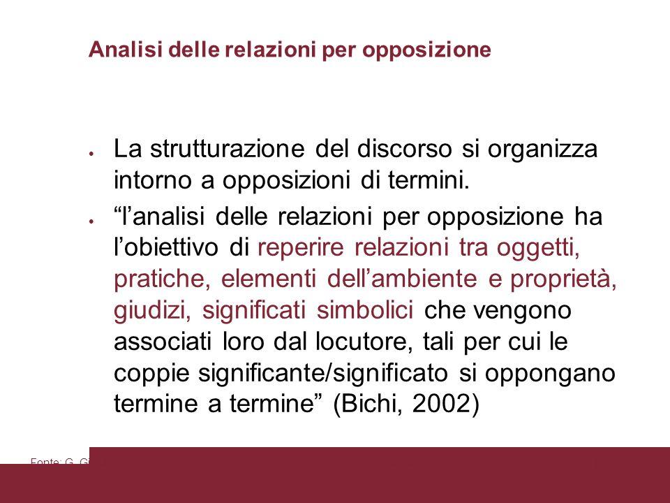 Pagina 85 Analisi delle relazioni per opposizione La strutturazione del discorso si organizza intorno a opposizioni di termini.