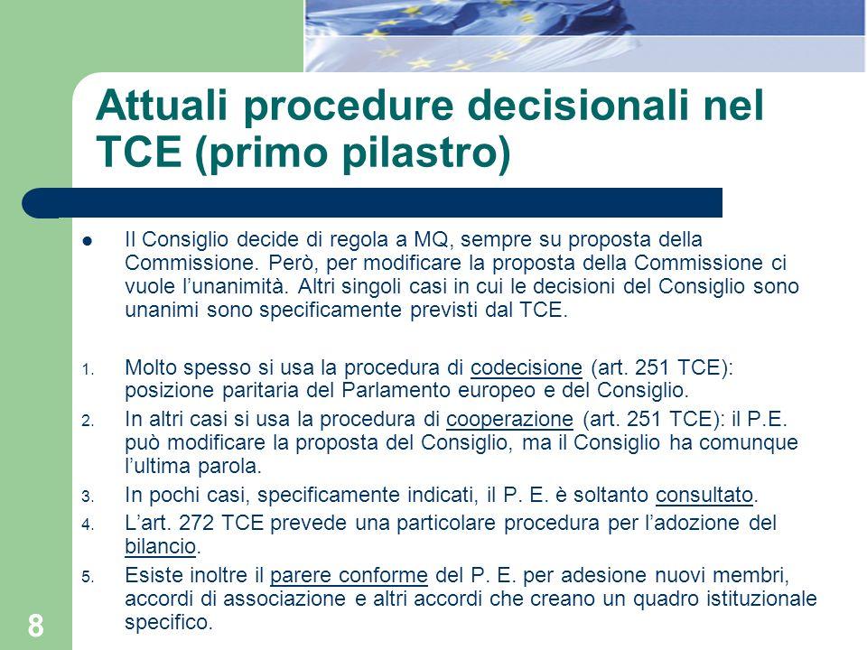 8 Attuali procedure decisionali nel TCE (primo pilastro) Il Consiglio decide di regola a MQ, sempre su proposta della Commissione. Però, per modificar