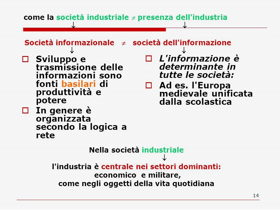 14 Sviluppo e trasmissione delle informazioni sono fonti basilari di produttività e potere In genere è organizzata secondo la logica a rete L informazione è determinante in tutte le società: Ad es.