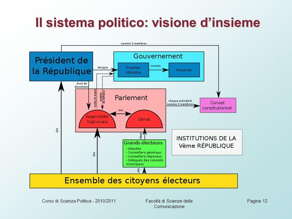 Facoltà di Scienze della Comunicazione Corso di Scienza Politica - 2010/2011Pagina 12 Il sistema politico: visione dinsieme Il sistema politico: visione dinsieme