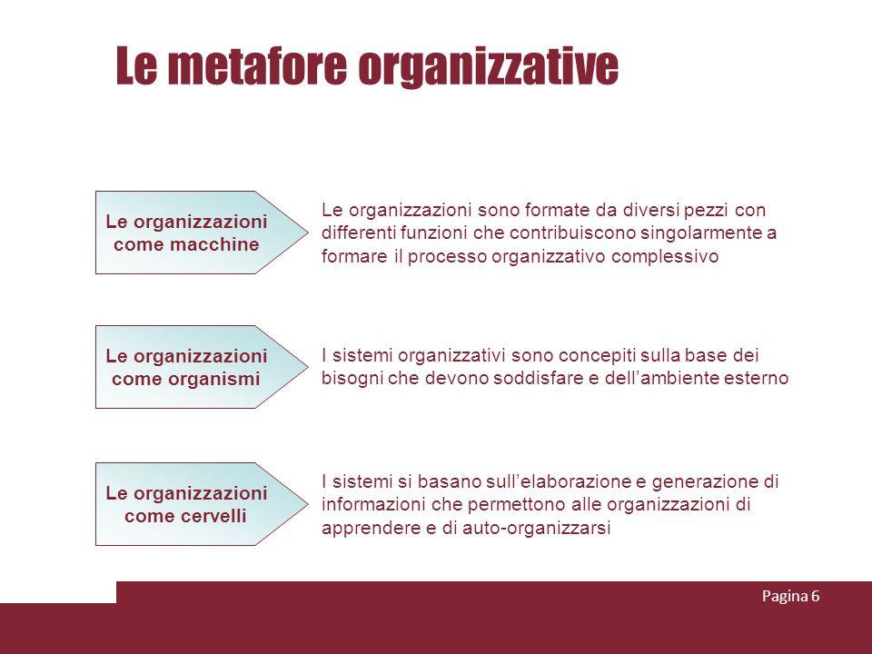 Le metafore organizzative Pagina 6 Le organizzazioni come macchine Le organizzazioni come organismi Le organizzazioni come cervelli Le organizzazioni