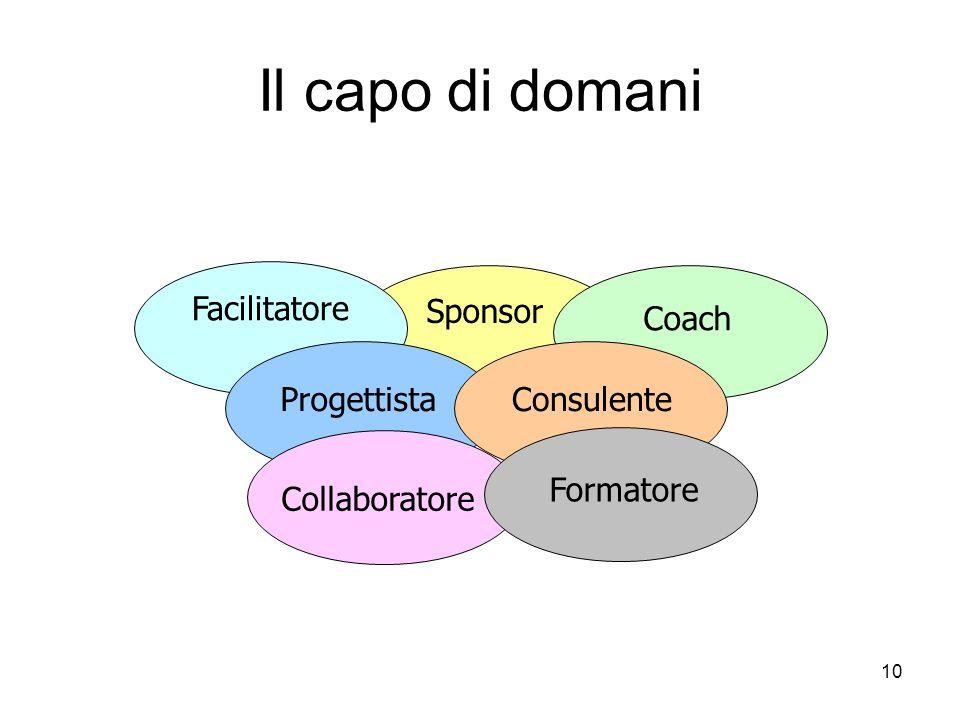 10 Il capo di domani Facilitatore Sponsor Coach ProgettistaConsulente Collaboratore Formatore