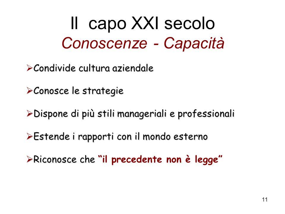 11 Il capo XXI secolo Conoscenze - Capacità Condivide cultura aziendale Conosce le strategie Conosce le strategie Dispone di più stili manageriali e p