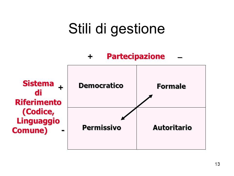 13 Stili di gestione Partecipazione SistemadiRiferimento(Codice,Linguaggio Comune) - Democratico Permissivo Formale Autoritario +_+