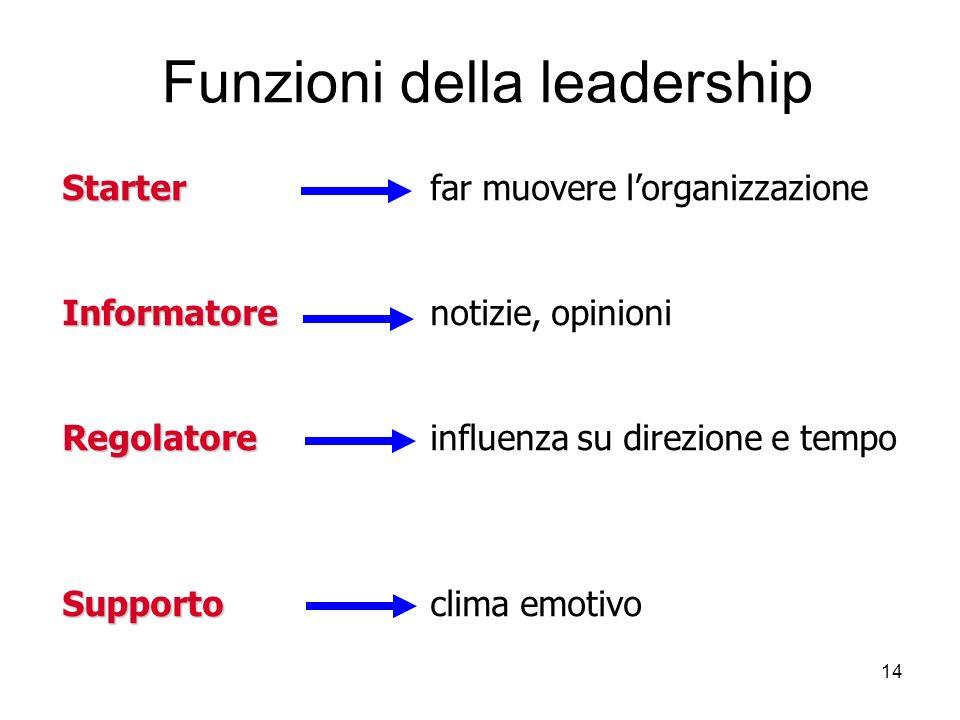 14 Funzioni della leadership Starter Starterfar muovere lorganizzazione Informatore Informatorenotizie, opinioni Regolatore Regolatoreinfluenza su dir