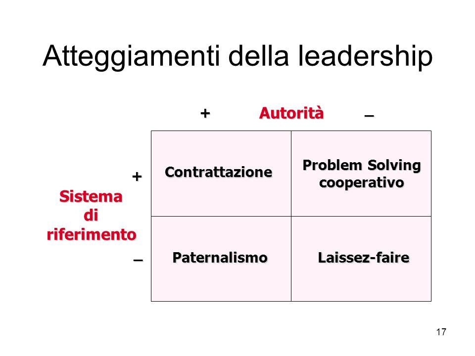 17 Atteggiamenti della leadership Autorità Sistemadiriferimento Contrattazione Paternalismo Problem Solving cooperativo Laissez-faire +_+ _