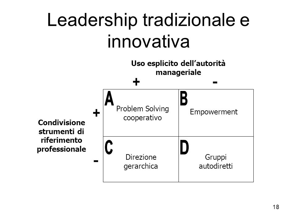 18 Leadership tradizionale e innovativa Problem Solving cooperativo Empowerment Direzione gerarchica Gruppi autodiretti - Uso esplicito dellautorità m