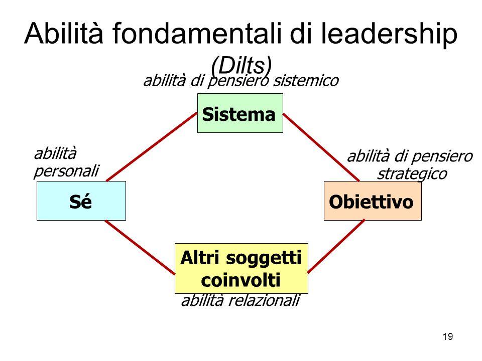 19 Abilità fondamentali di leadership (Dilts) Sistema abilità di pensiero sistemico Sé abilità personali Altri soggetti coinvolti abilità relazionali
