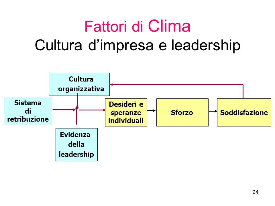 24 Fattori di Clima Cultura dimpresa e leadership Sistema di retribuzione Cultura organizzativa Evidenza della leadership Desideri e speranze individu