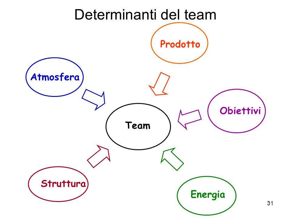31 Determinanti del team Team Atmosfera Struttura Energia Obiettivi Prodotto