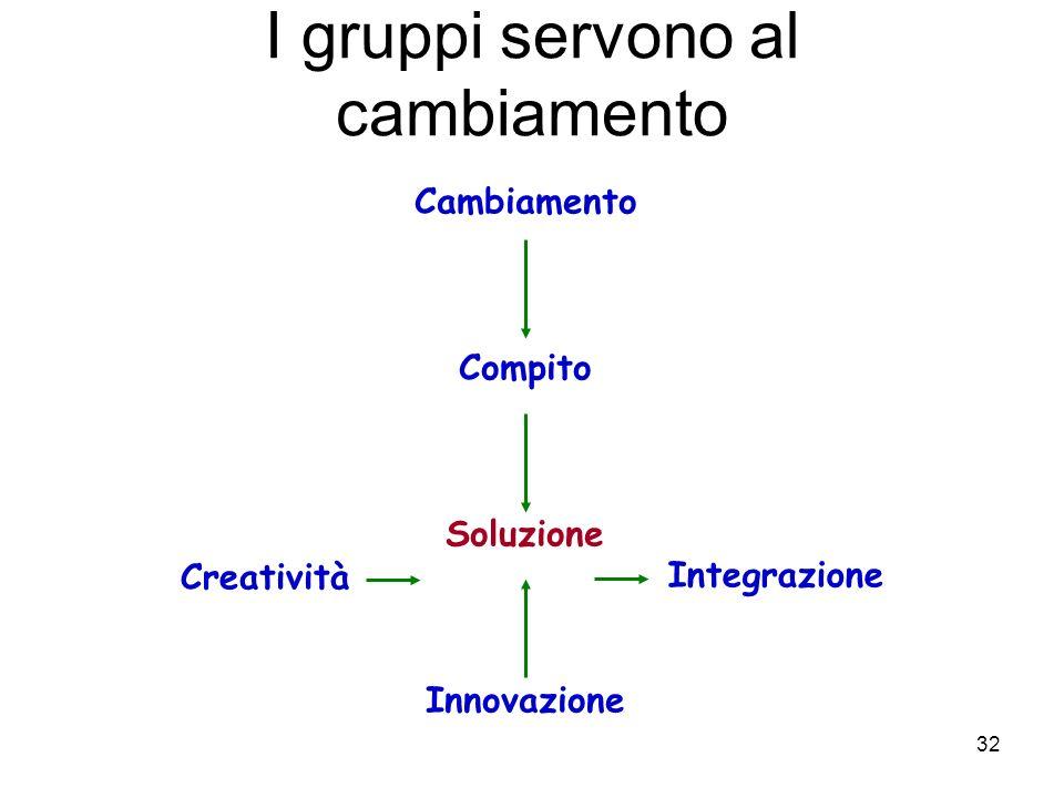 32 I gruppi servono al cambiamento Cambiamento Compito Soluzione Innovazione Creatività Integrazione