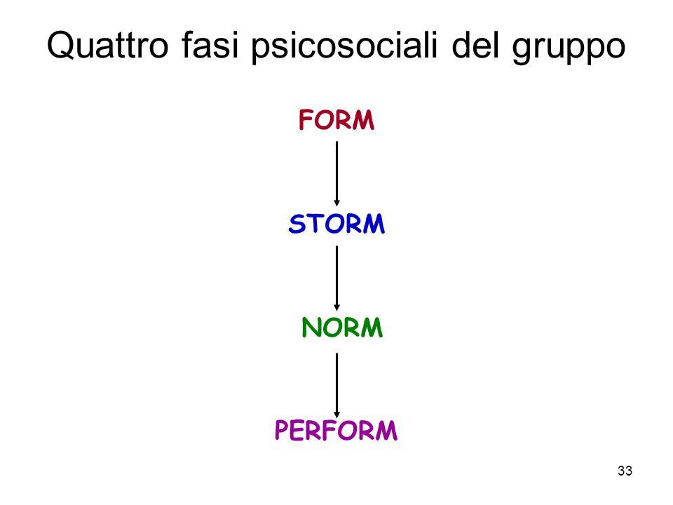 33 Quattro fasi psicosociali del gruppo FORM STORM NORM PERFORM