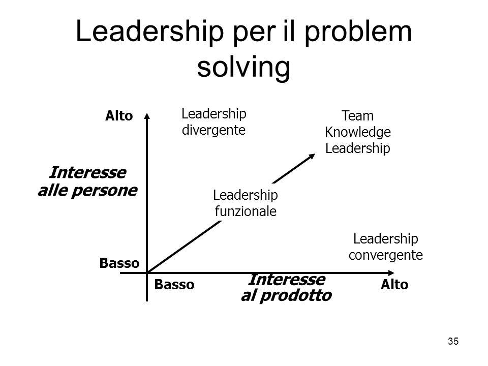 35 Leadership per il problem solving Alto Basso AltoBasso Interesse alle persone Interesse al prodotto Leadership divergente Leadership funzionale Tea