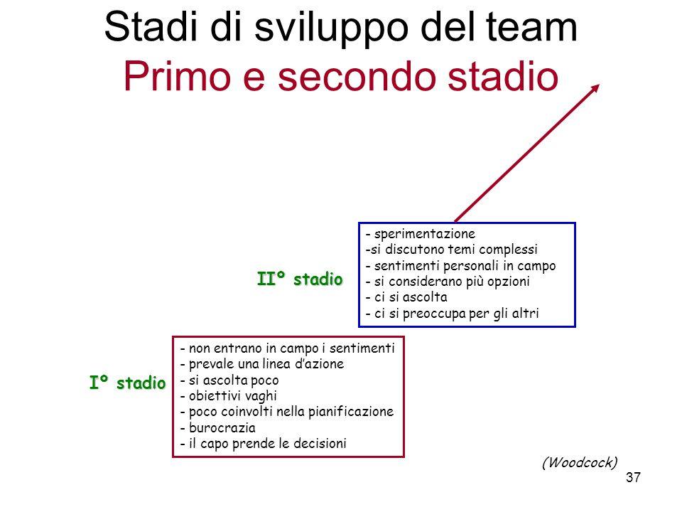 37 Stadi di sviluppo del team Primo e secondo stadio (Woodcock) IIº stadio - sperimentazione -si discutono temi complessi - sentimenti personali in ca