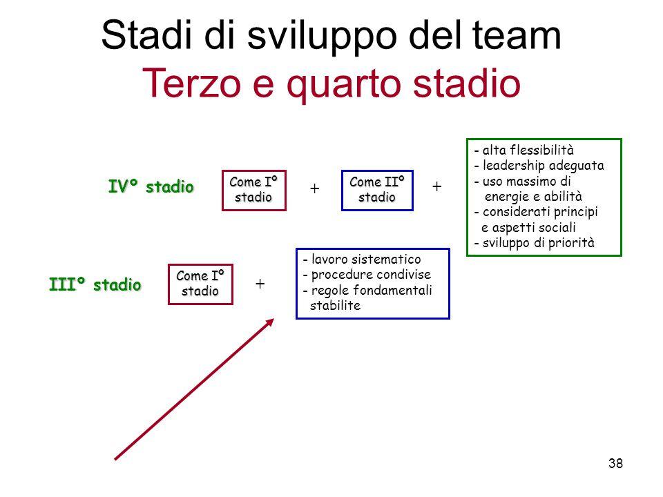 38 IVº stadio Come Iº stadio + Come IIº stadio + - alta flessibilità - leadership adeguata - uso massimo di energie e abilità - considerati principi e
