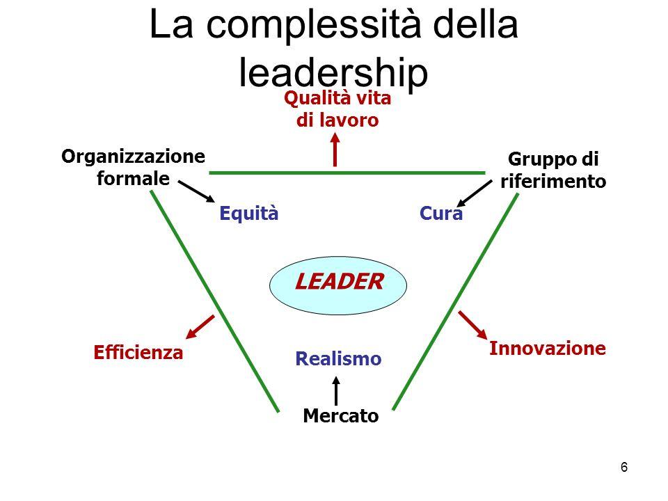 6 La complessità della leadership Qualità vita di lavoro Organizzazione formale Gruppo di riferimento EquitàCura Realismo Mercato LEADER Innovazione E