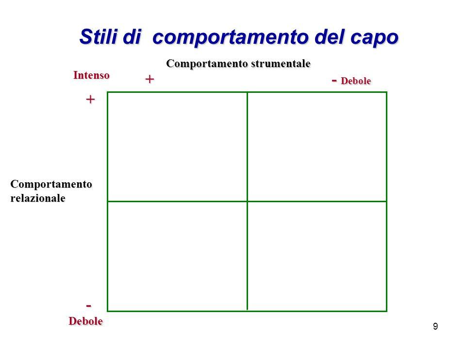 9 Stili di comportamento del capo +- Comportamentorelazionale Debole Intenso +- Debole Comportamento strumentale