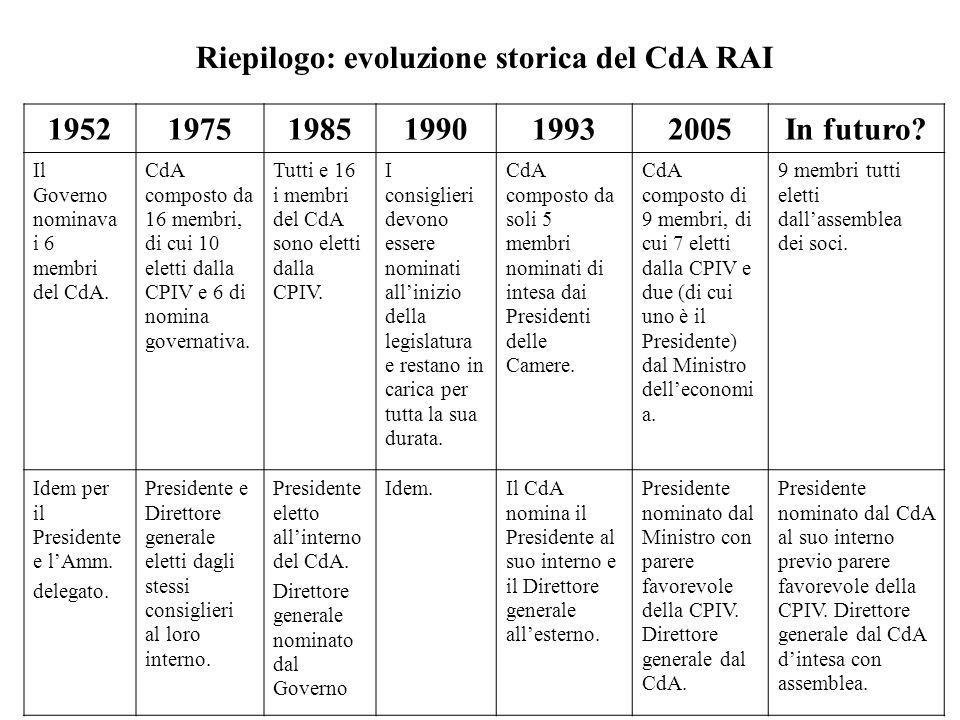 Riepilogo: evoluzione storica del CdA RAI 195219751985199019932005In futuro? Il Governo nominava i 6 membri del CdA. CdA composto da 16 membri, di cui