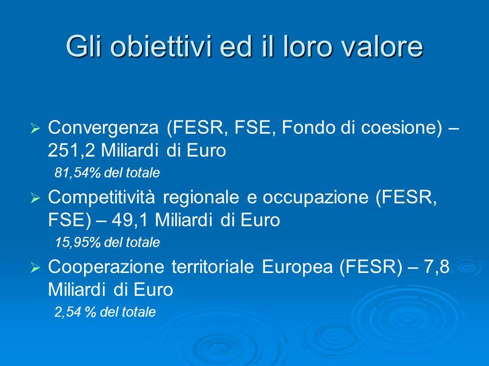 Gli obiettivi ed il loro valore Convergenza (FESR, FSE, Fondo di coesione) – 251,2 Miliardi di Euro 81,54% del totale Competitività regionale e occupazione (FESR, FSE) – 49,1 Miliardi di Euro 15,95% del totale Cooperazione territoriale Europea (FESR) – 7,8 Miliardi di Euro 2,54 % del totale