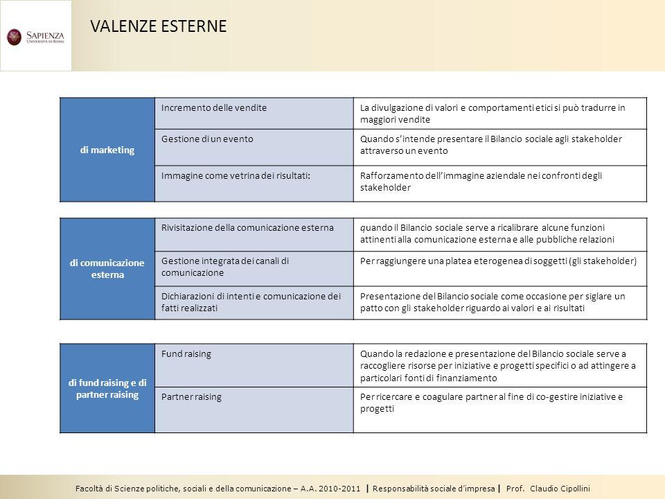 Facoltà di Scienze politiche, sociali e della comunicazione – A.A. 2010-2011 | Responsabilità sociale dimpresa | Prof. Claudio Cipollini VALENZE ESTER