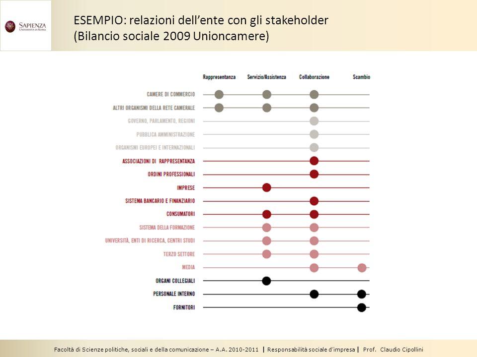 Facoltà di Scienze politiche, sociali e della comunicazione – A.A. 2010-2011 | Responsabilità sociale dimpresa | Prof. Claudio Cipollini ESEMPIO: rela