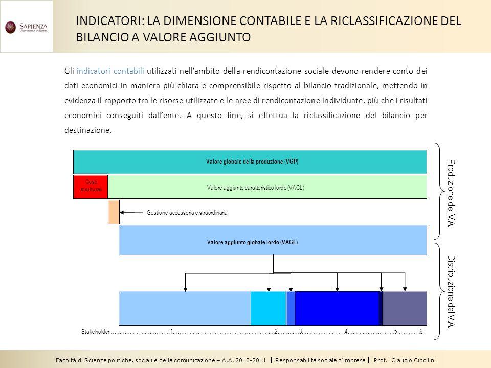 Facoltà di Scienze politiche, sociali e della comunicazione – A.A. 2010-2011 | Responsabilità sociale dimpresa | Prof. Claudio Cipollini Gli indicator