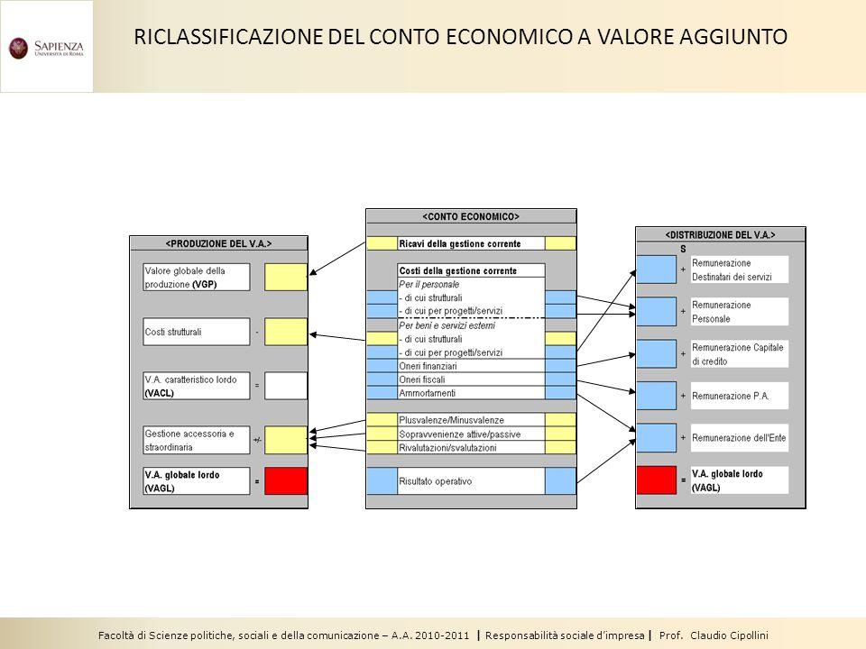Facoltà di Scienze politiche, sociali e della comunicazione – A.A. 2010-2011 | Responsabilità sociale dimpresa | Prof. Claudio Cipollini RICLASSIFICAZ
