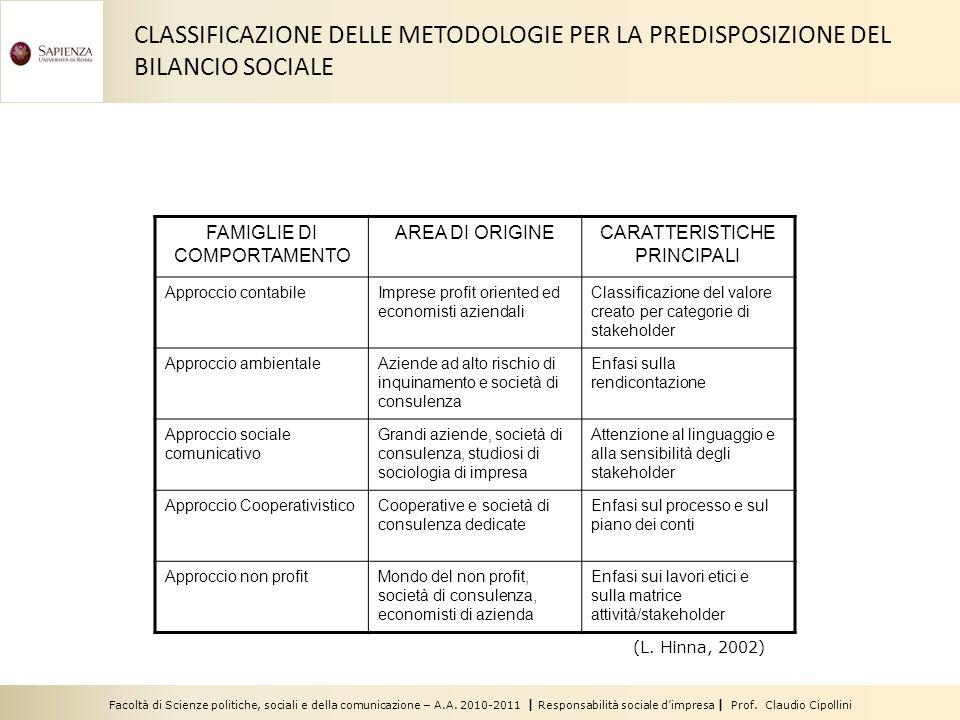 Facoltà di Scienze politiche, sociali e della comunicazione – A.A. 2010-2011 | Responsabilità sociale dimpresa | Prof. Claudio Cipollini (L. Hinna, 20