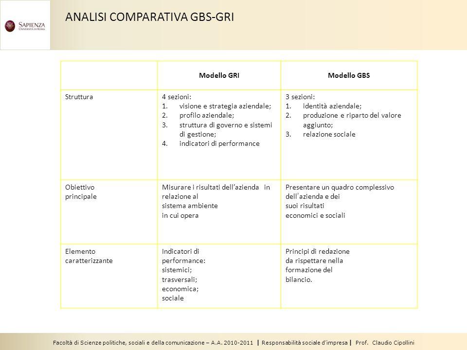 Facoltà di Scienze politiche, sociali e della comunicazione – A.A. 2010-2011 | Responsabilità sociale dimpresa | Prof. Claudio Cipollini Modello GRIMo