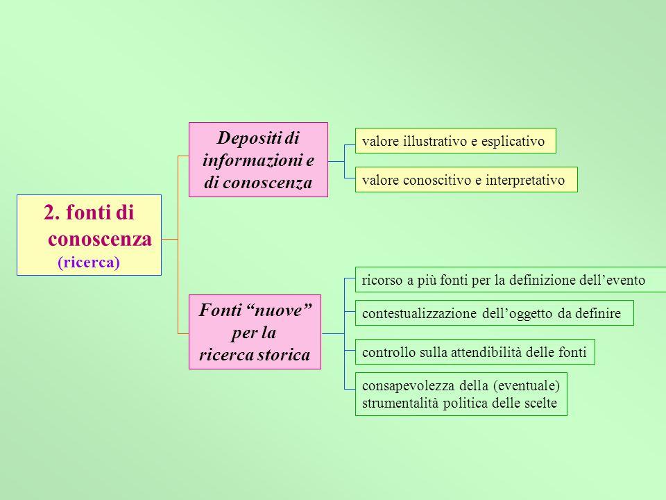 Depositi di informazioni e di conoscenza Fonti nuove per la ricerca storica 2. fonti di conoscenza (ricerca) valore illustrativo e esplicativo valore