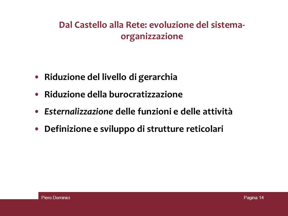 Dal Castello alla Rete: evoluzione del sistema- organizzazione Riduzione del livello di gerarchia Riduzione della burocratizzazione Esternalizzazione