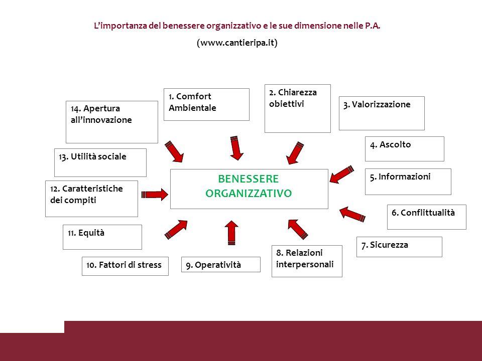 BENESSERE ORGANIZZATIVO 12. Caratteristiche dei compiti 13. Utilità sociale 2. Chiarezza obiettivi 5. Informazioni 7. Sicurezza 8. Relazioni interpers