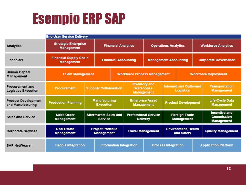 Esempio ERP SAP 10
