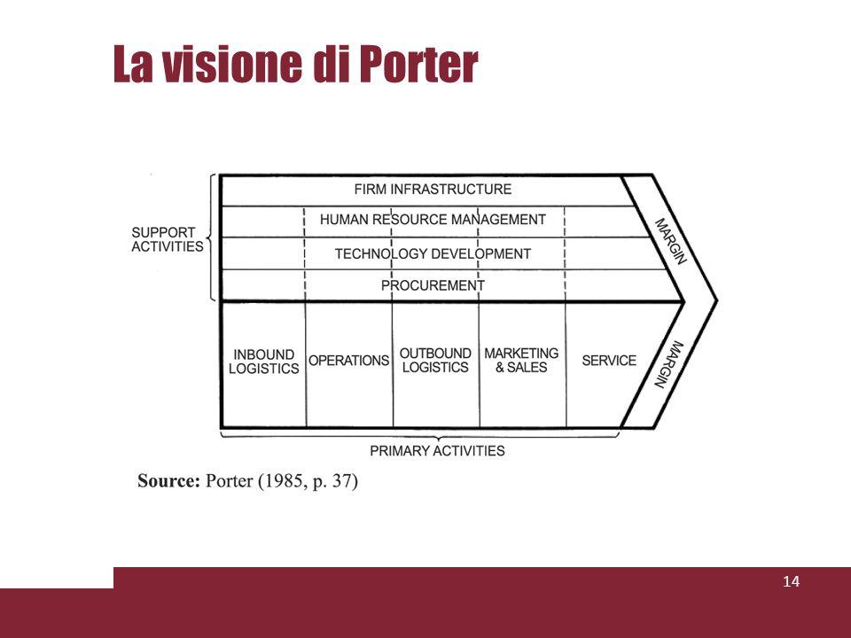 La visione di Porter 14