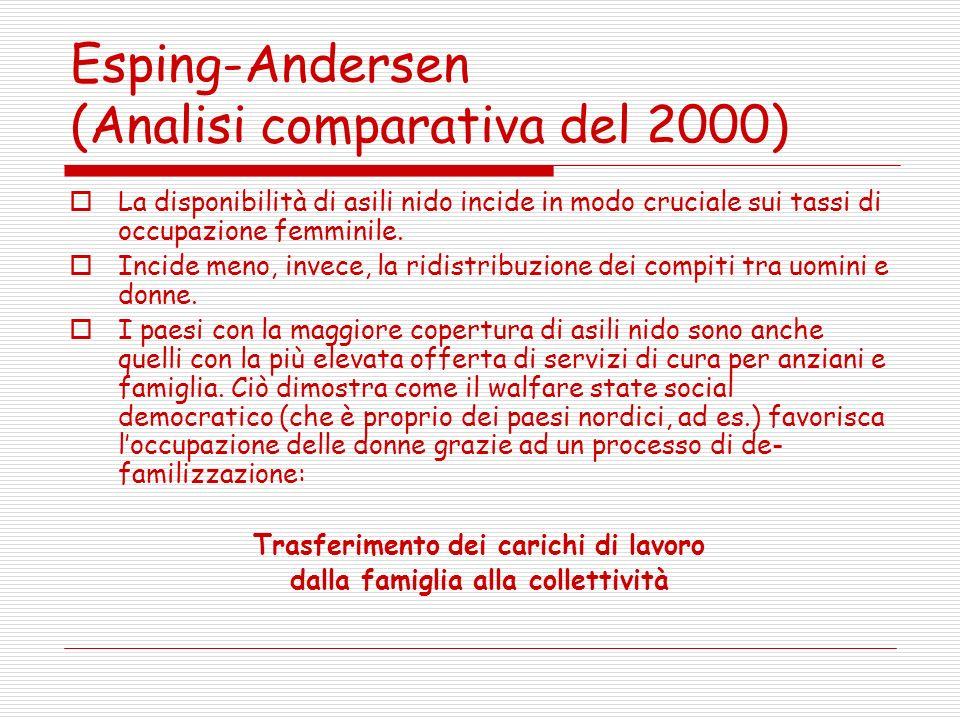 Esping-Andersen (Analisi comparativa del 2000) La disponibilità di asili nido incide in modo cruciale sui tassi di occupazione femminile.